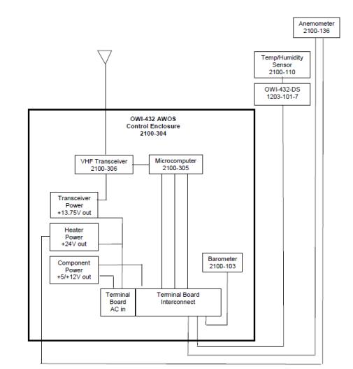 Block Diagram of MAWOS® DCU